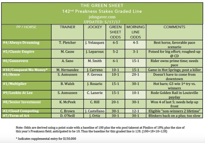 gs_preakness142_graded_line